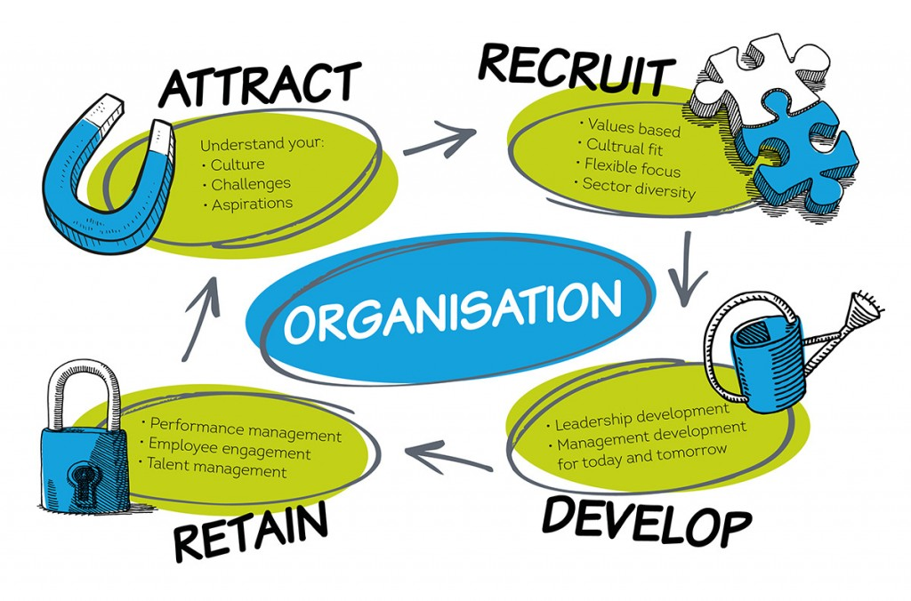 Attract - Recruit - Develop - Retain