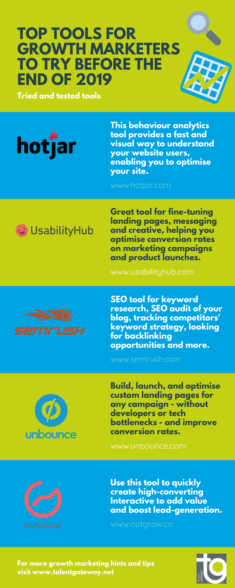 An infographic listing some of the best marketing tools to try including hotjar, usabilityhub, semrush, unbounce and outgrow.