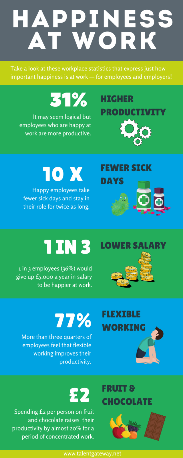 An infographic about Happiness at work.